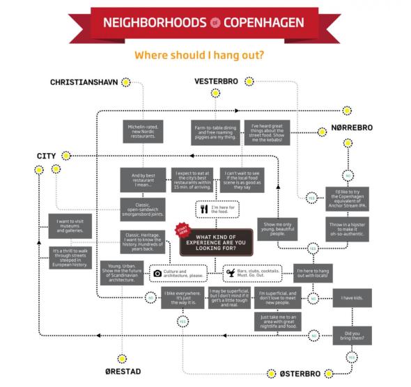 The flowchart of Copenhagen's districts